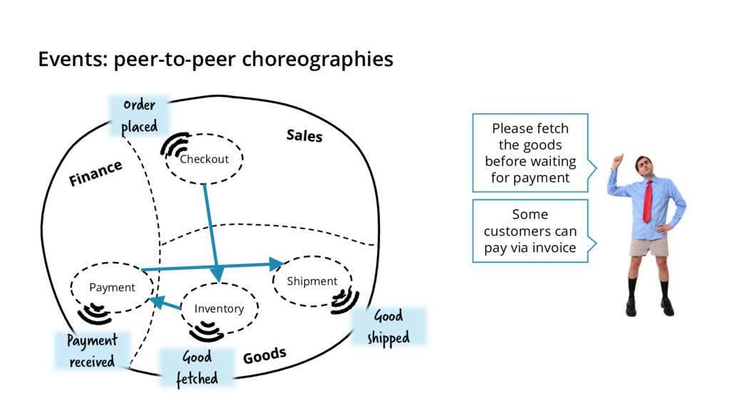Events: peer-to-peer choreographies Please fetc...