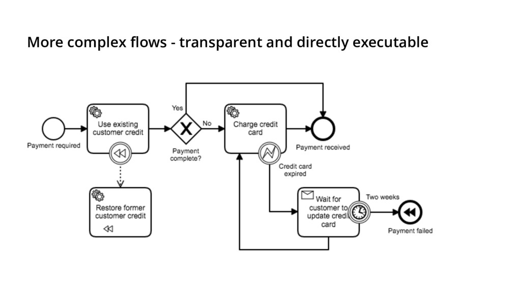 More complex flows - transparent and directly e...