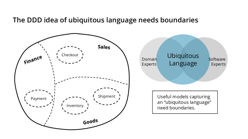 The DDD idea of ubiquitous language needs bound...
