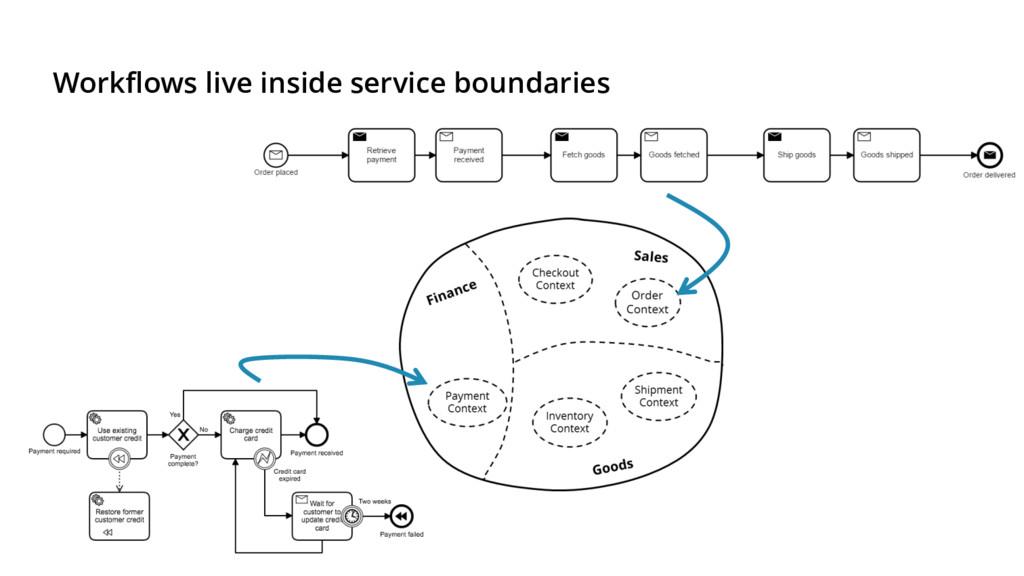 Workflows live inside service boundaries