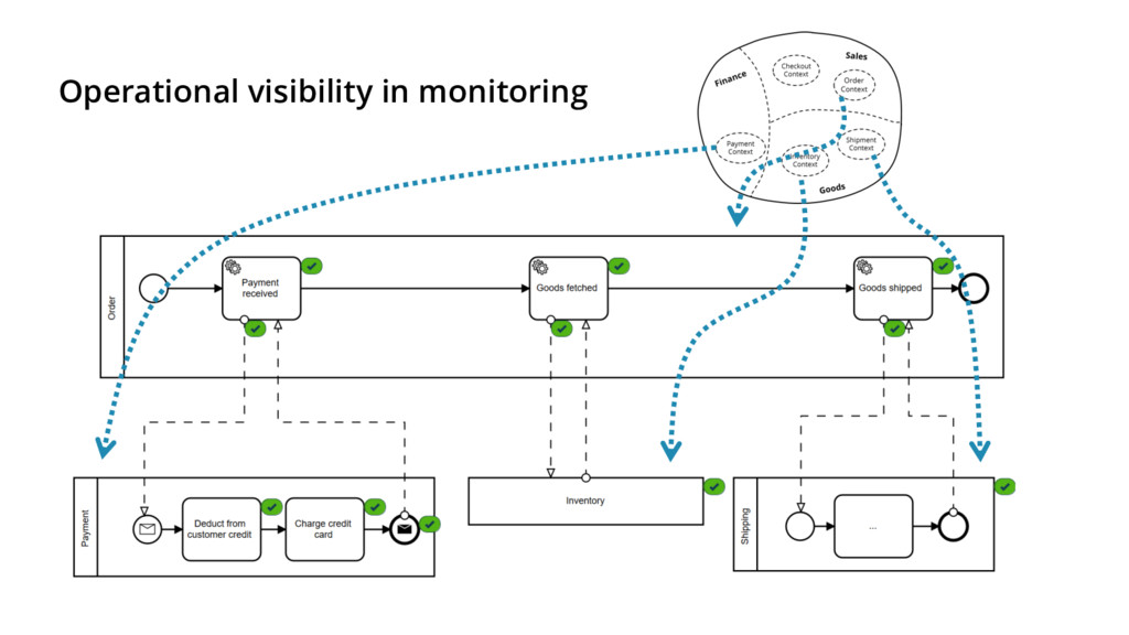 Operational visibility in monitoring