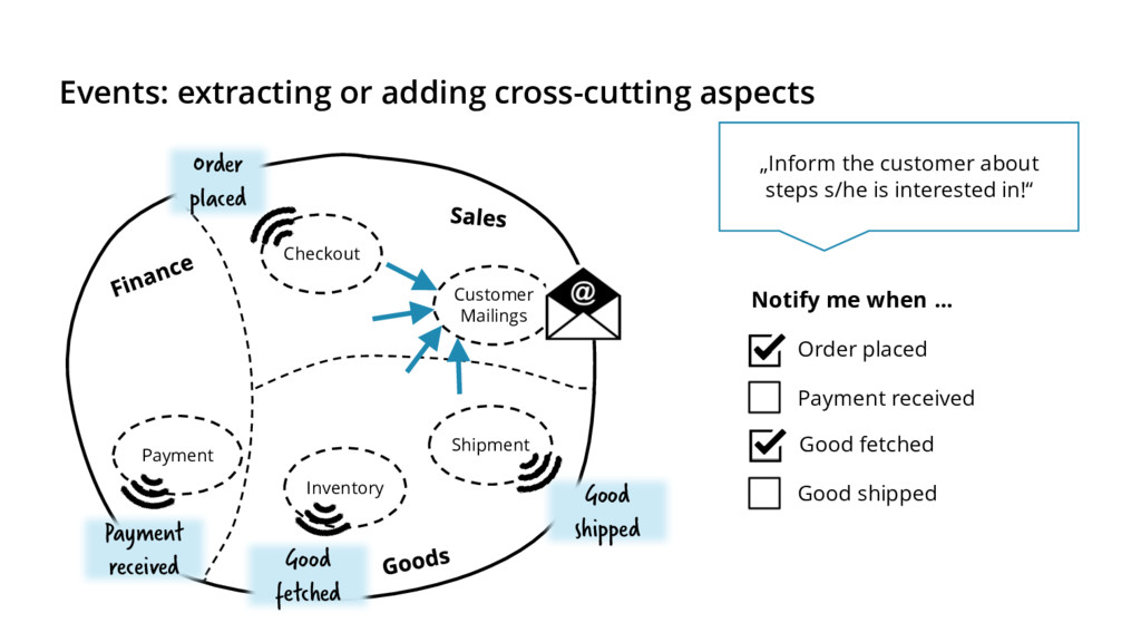 Events: extracting or adding cross-cutting aspe...