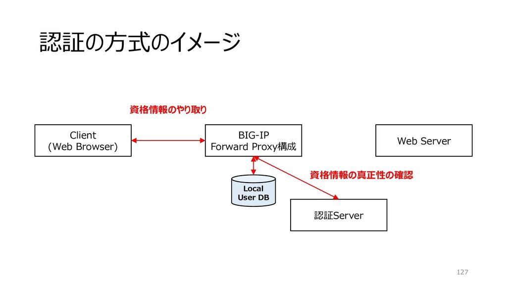 認証の方式のイメージ 127 BIG-IP Forward Proxy構成 Client (W...