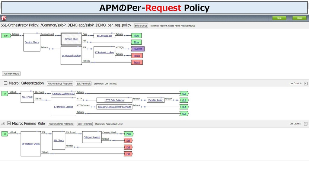 22 APMのPer-Request Policy