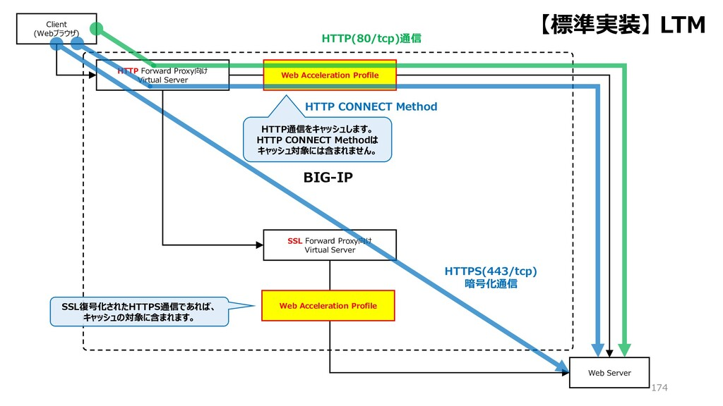 BIG-IP 174 HTTP Forward Proxy向け Virtual Server ...