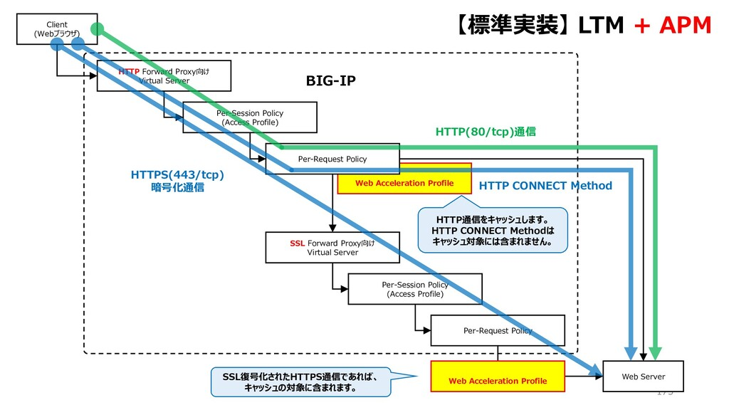 BIG-IP Web Acceleration Profile 175 HTTP Forwar...