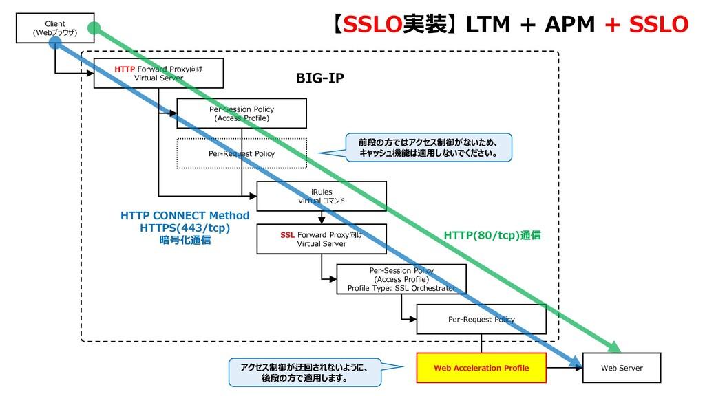 Per-Request Policy BIG-IP 177 HTTP Forward Prox...