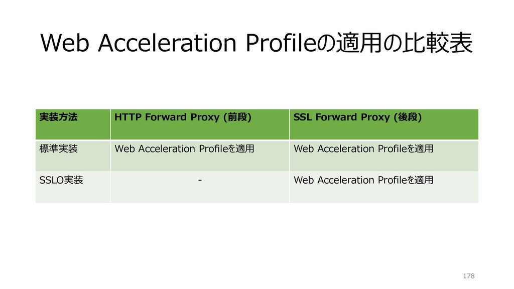 Web Acceleration Profileの適用の比較表 178 実装方法 HTTP F...