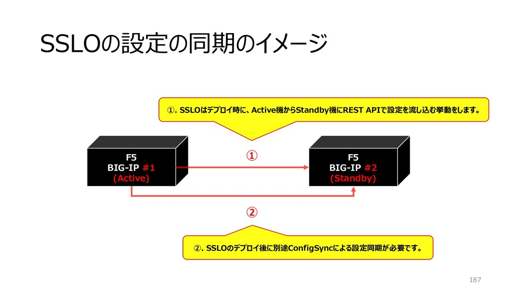 SSLOの設定の同期のイメージ 187 F5 BIG-IP #1 (Active) F5 BI...