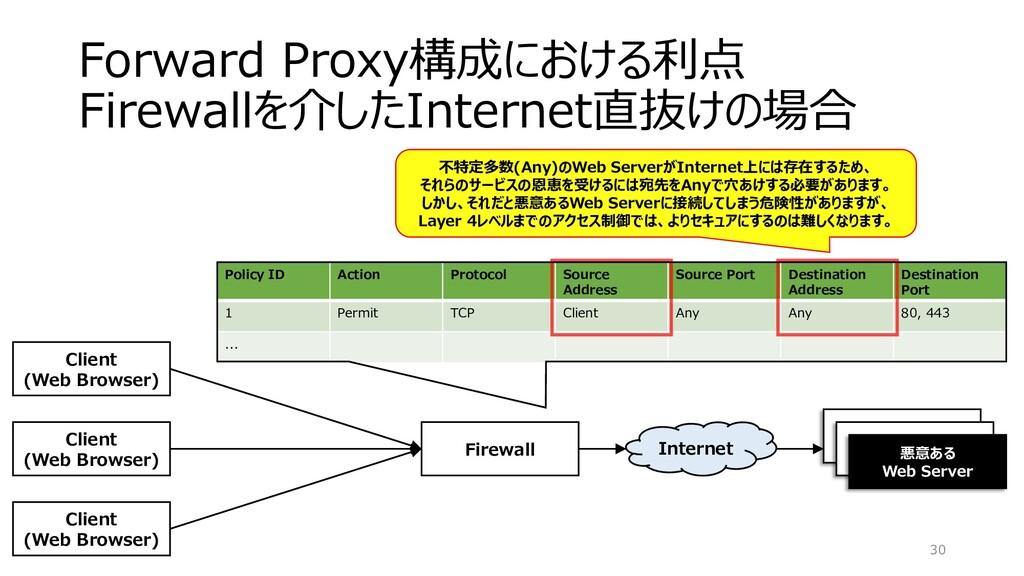 Forward Proxy構成における利点 Firewallを介したInternet直抜けの場...