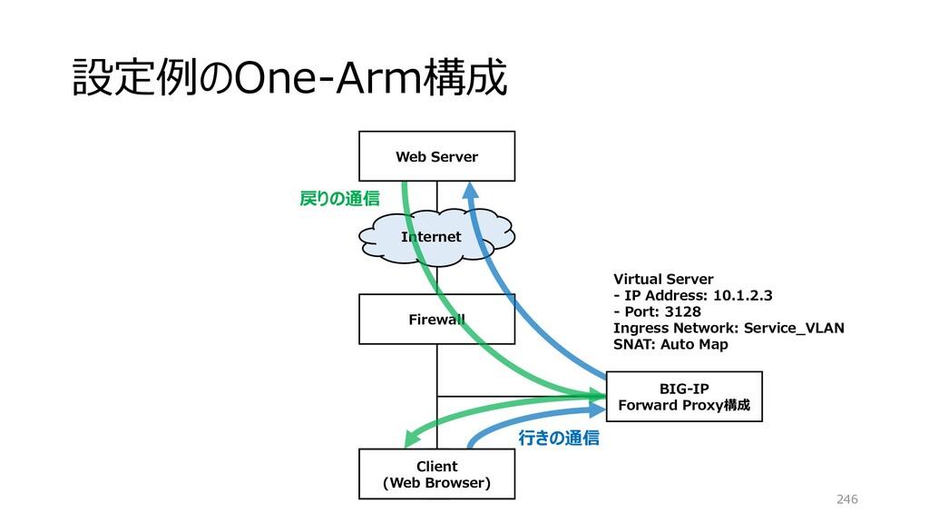 設定例のOne-Arm構成 246 Firewall Internet BIG-IP Forw...