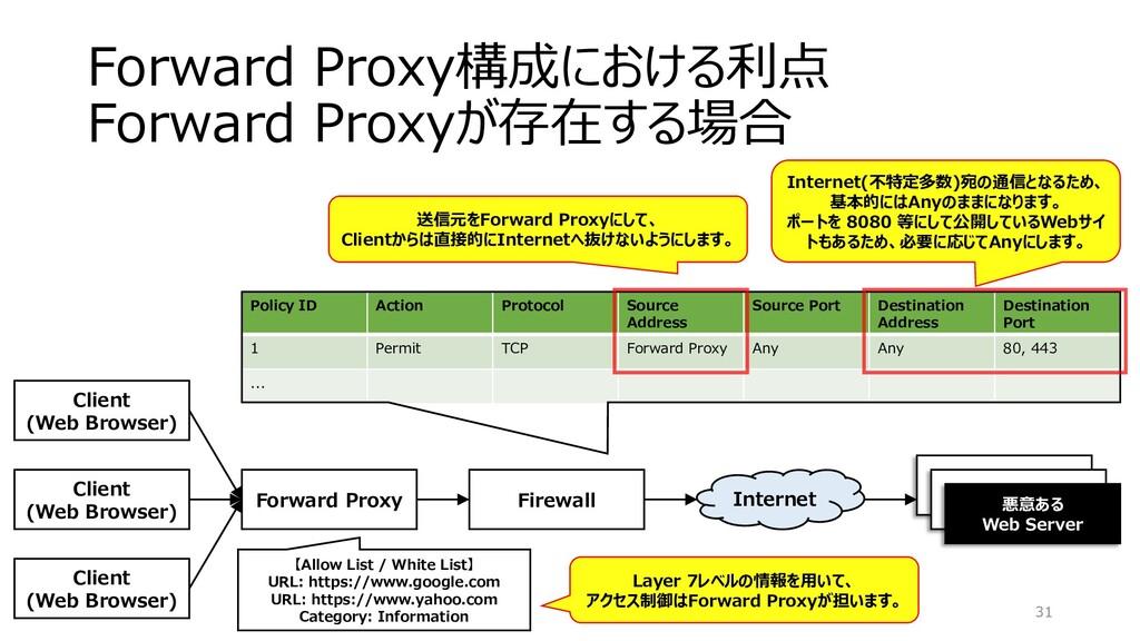 Forward Proxy構成における利点 Forward Proxyが存在する場合 31 F...