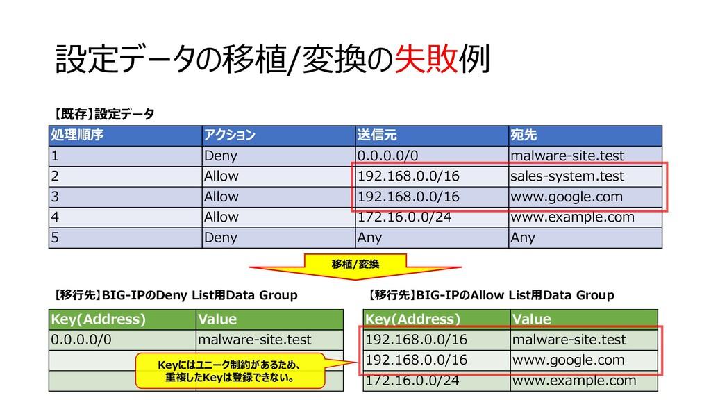 設定データの移植/変換の失敗例 316 処理順序 アクション 送信元 宛先 1 Deny 0....