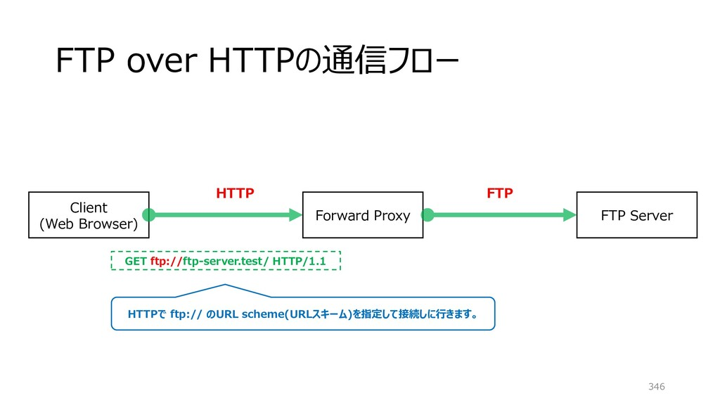 FTP over HTTPの通信フロー 346 Client (Web Browser) FT...
