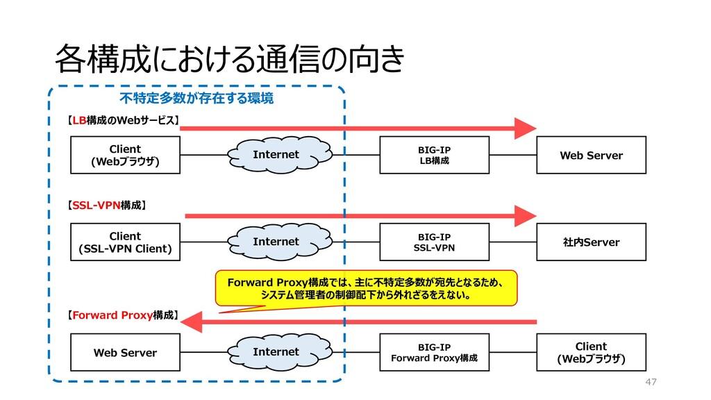 各構成における通信の向き 47 BIG-IP LB構成 Internet Web Server...
