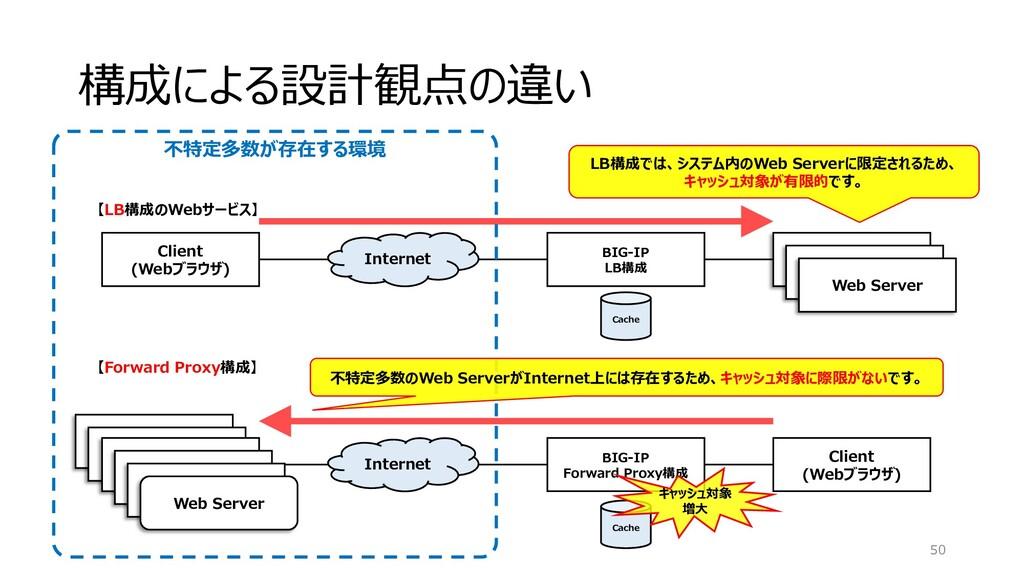 Web Server Web Server 構成による設計観点の違い 50 BIG-IP LB...