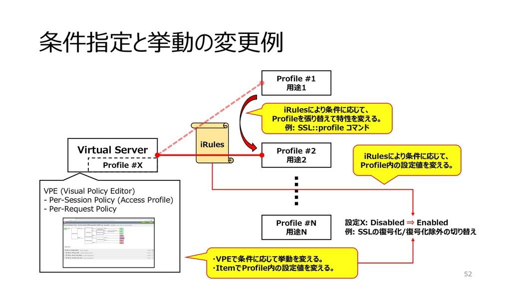iRules 条件指定と挙動の変更例 52 Virtual Server Profile #X...