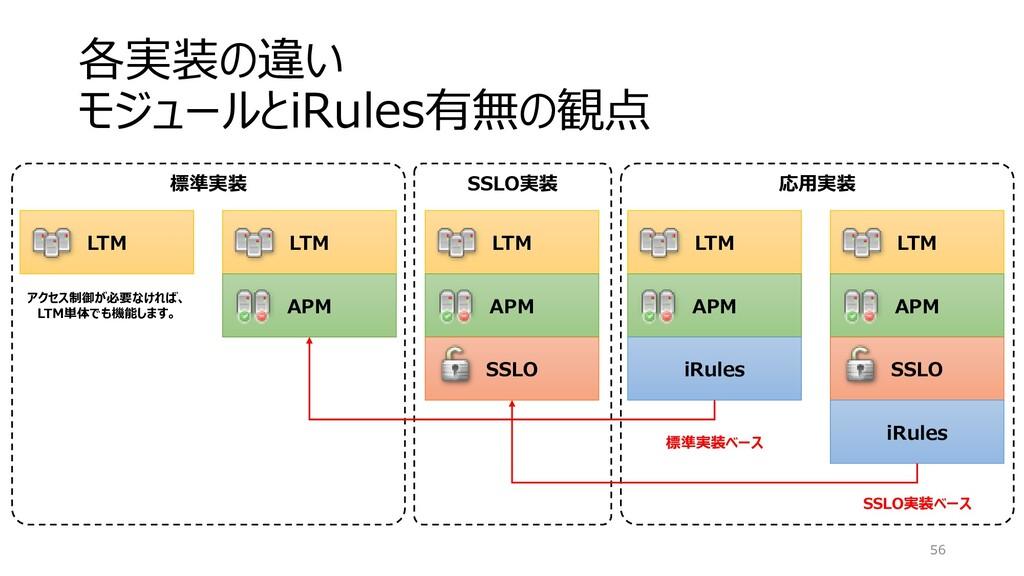 SSLO実装 各実装の違い モジュールとiRules有無の観点 56 LTM APM SSLO...