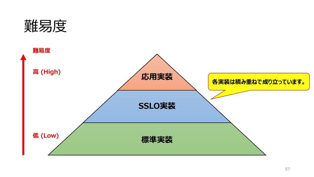 難易度 57 標準実装 SSLO実装 応用実装 難易度 高 (High) 低 (Low) 各実...