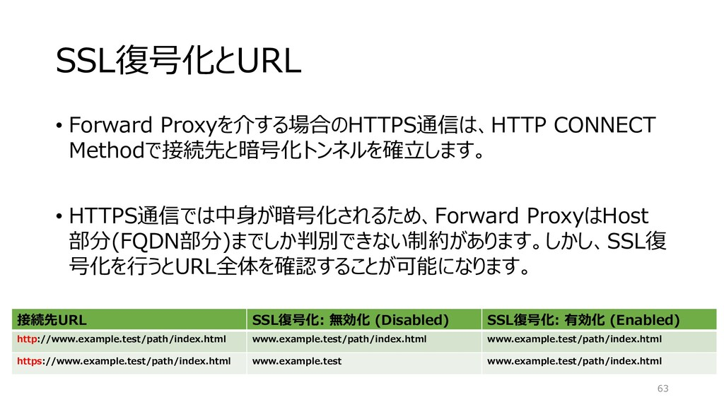 SSL復号化とURL • Forward Proxyを介する場合のHTTPS通信は、HTTP ...
