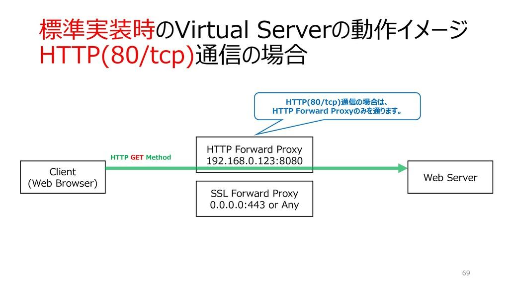 標準実装時のVirtual Serverの動作イメージ HTTP(80/tcp)通信の場合 6...
