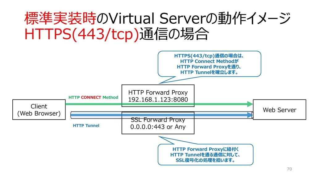 標準実装時のVirtual Serverの動作イメージ HTTPS(443/tcp)通信の場合...