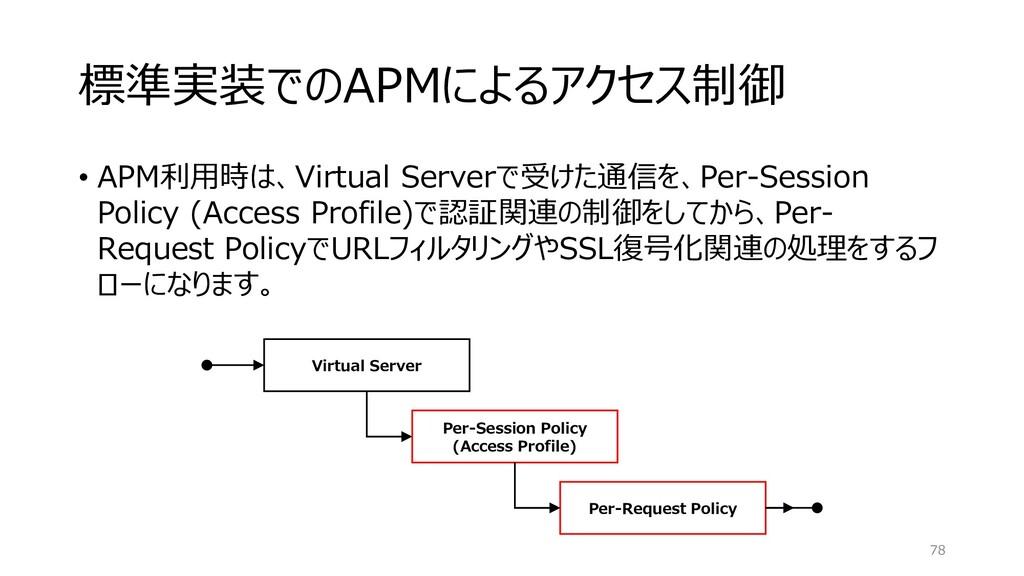 標準実装でのAPMによるアクセス制御 • APM利用時は、Virtual Serverで受けた...