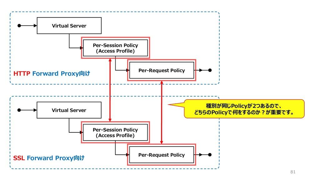 HTTP Forward Proxy向け 81 Virtual Server Per-Sess...