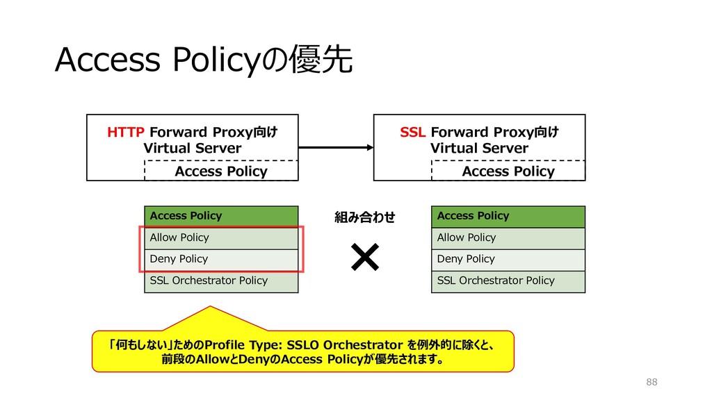 Access Policyの優先 88 HTTP Forward Proxy向け Virtua...