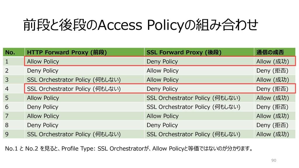 前段と後段のAccess Policyの組み合わせ 90 No. HTTP Forward P...