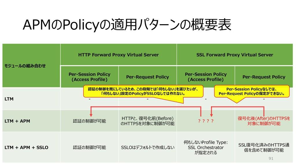 APMのPolicyの適用パターンの概要表 モジュールの組み合わせ HTTP Forward ...