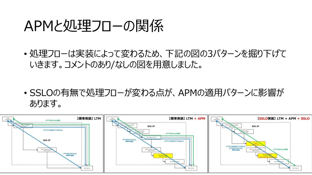 APMと処理フローの関係 • 処理フローは実装によって変わるため、下記の図の3パターンを掘り下...