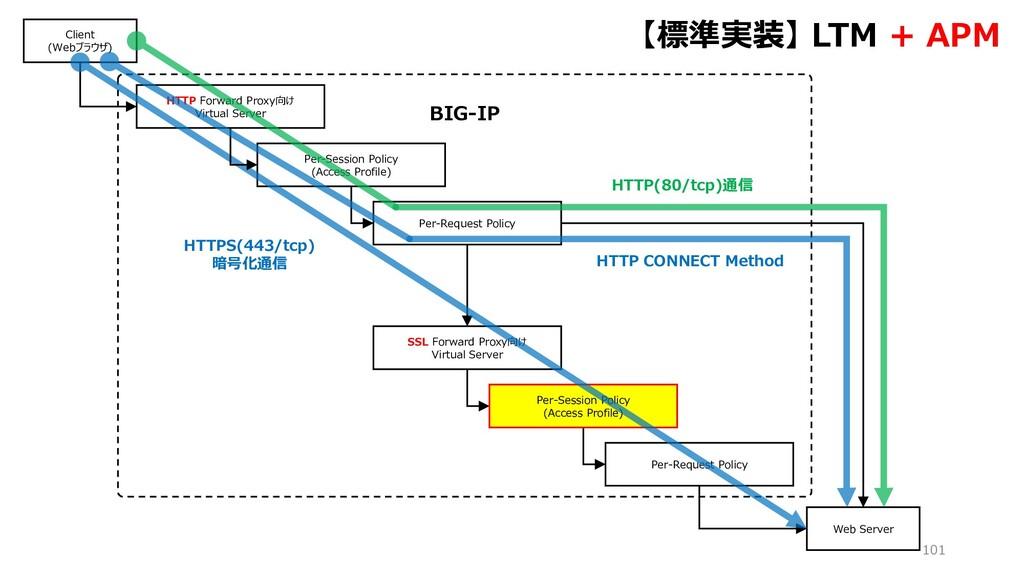 BIG-IP 101 HTTP Forward Proxy向け Virtual Server ...