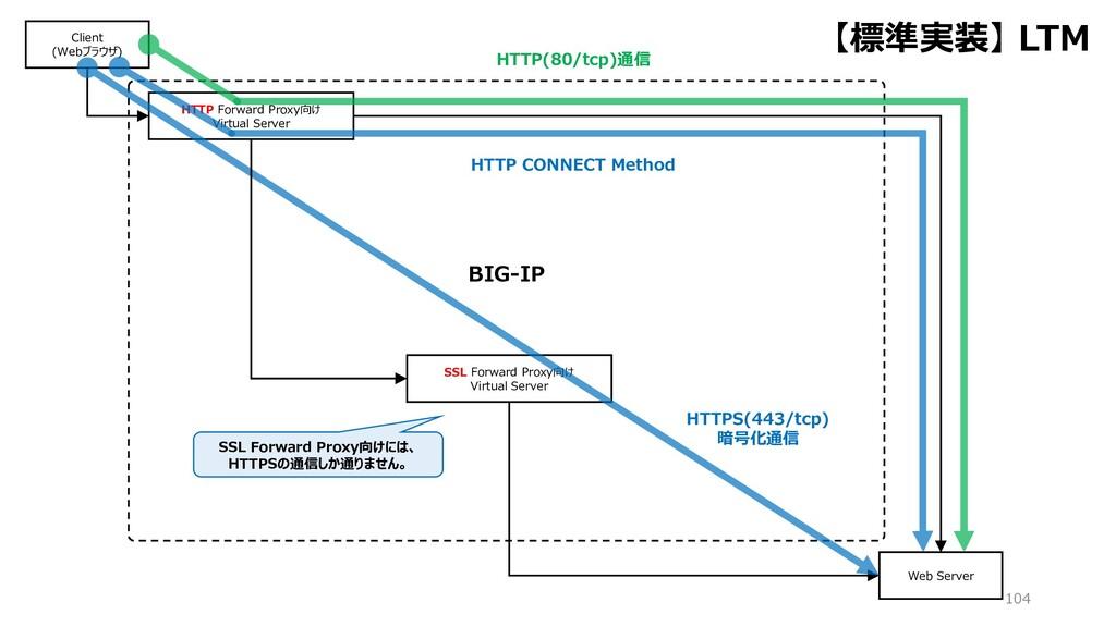 BIG-IP 104 HTTP Forward Proxy向け Virtual Server ...