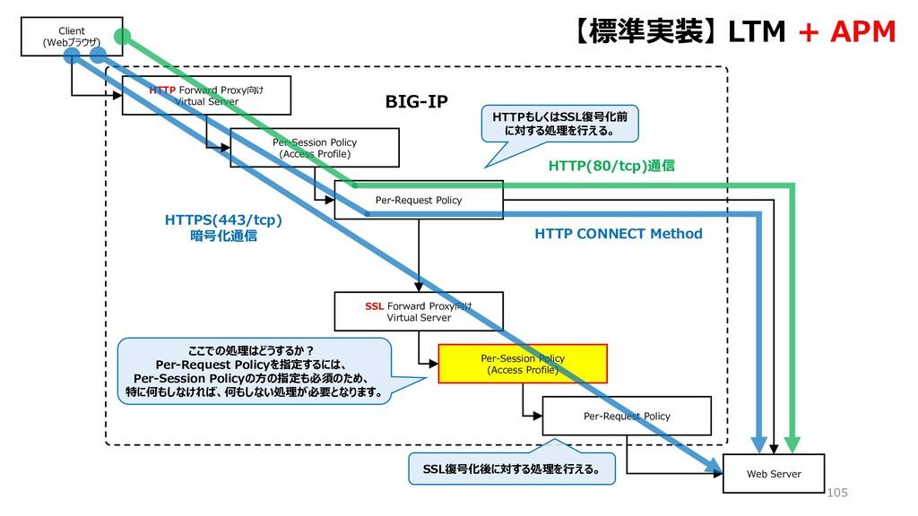 BIG-IP 105 HTTP Forward Proxy向け Virtual Server ...