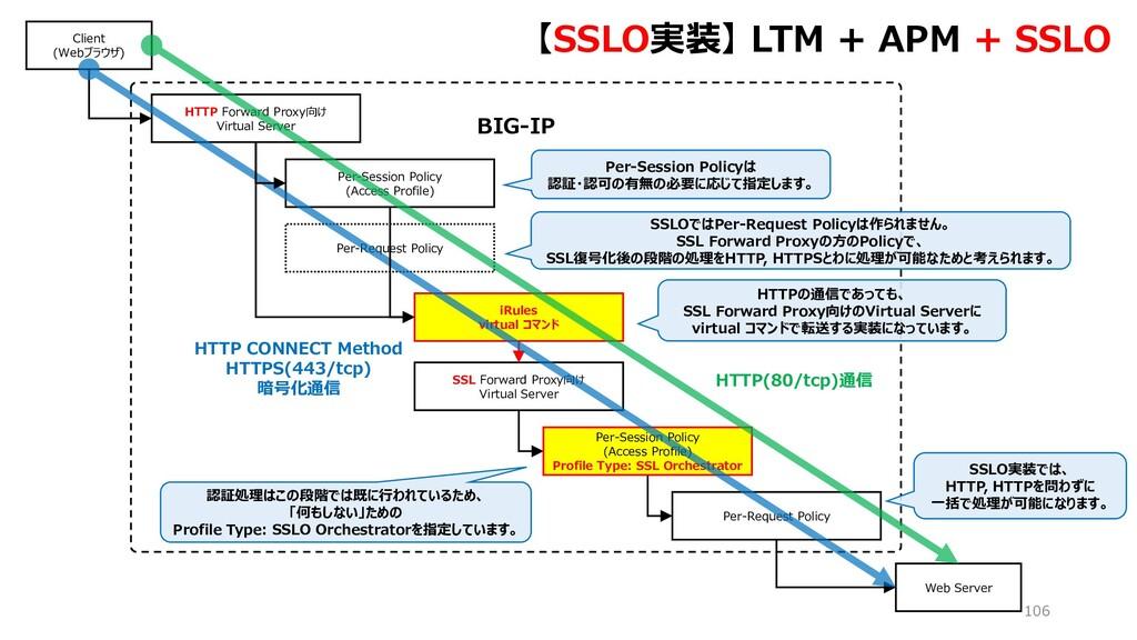 Per-Request Policy BIG-IP 106 HTTP Forward Prox...