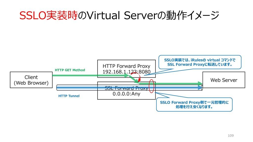 SSLO実装時のVirtual Serverの動作イメージ 109 SSL Forward P...