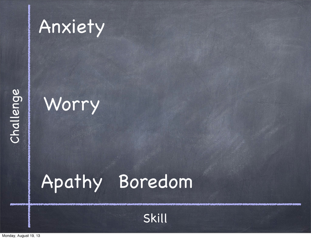 Skill Challenge Apathy Anxiety Worry Boredom Mo...