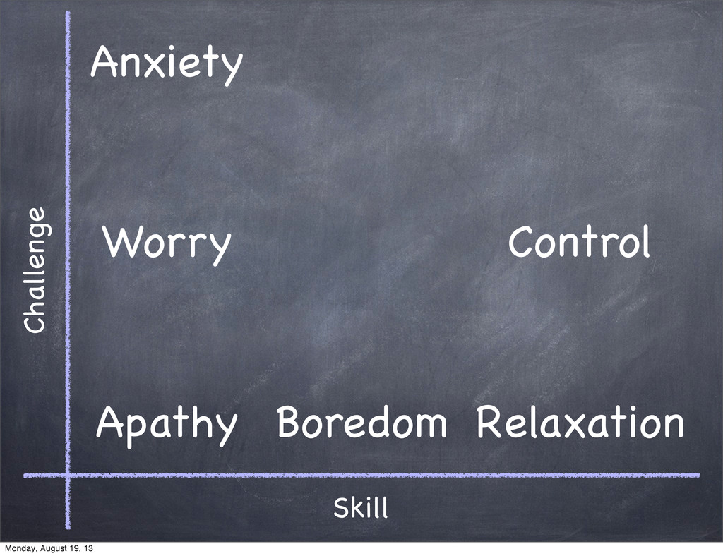 Skill Challenge Apathy Anxiety Worry Boredom Re...