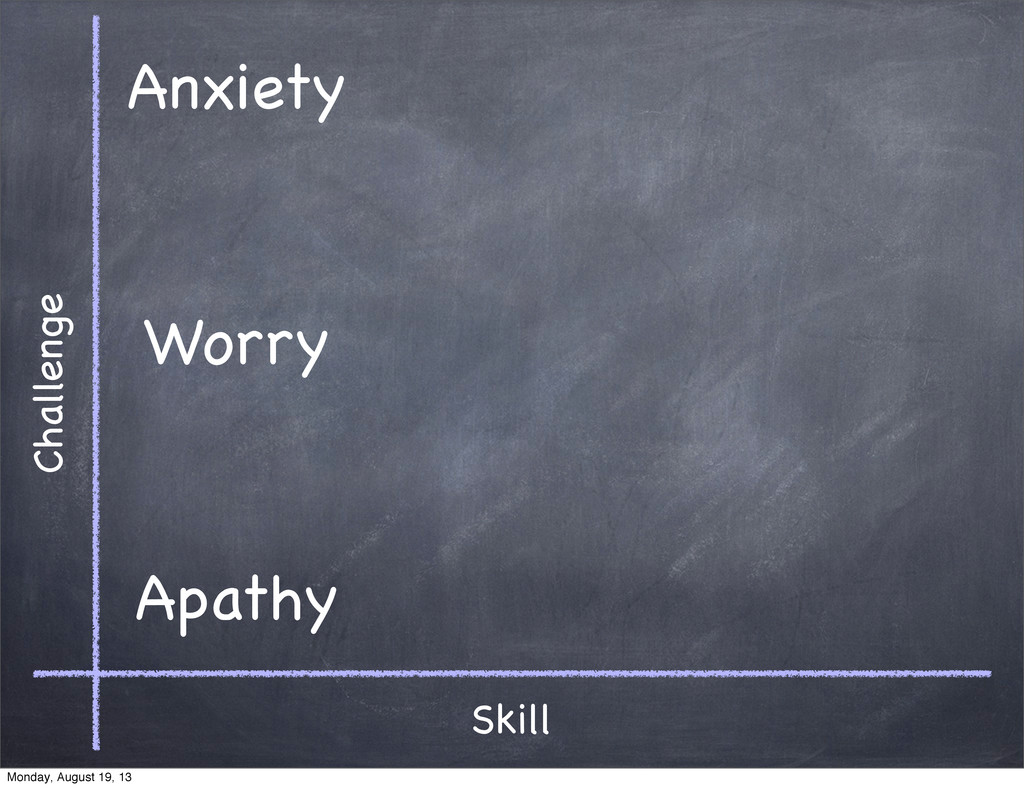 Skill Challenge Apathy Anxiety Worry Monday, Au...