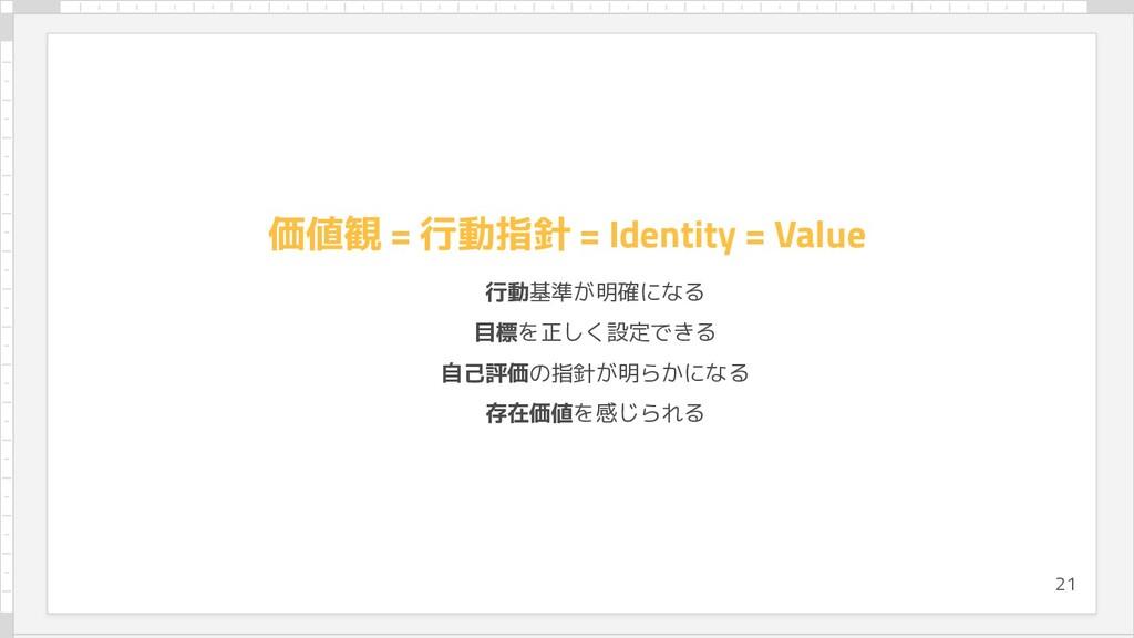 価値観 = 行動指針 = Identity = Value 行動基準が明確になる 目標を正しく...
