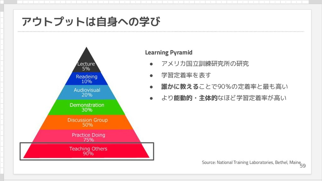 アウトプットは自身への学び Source: National Training Laborat...