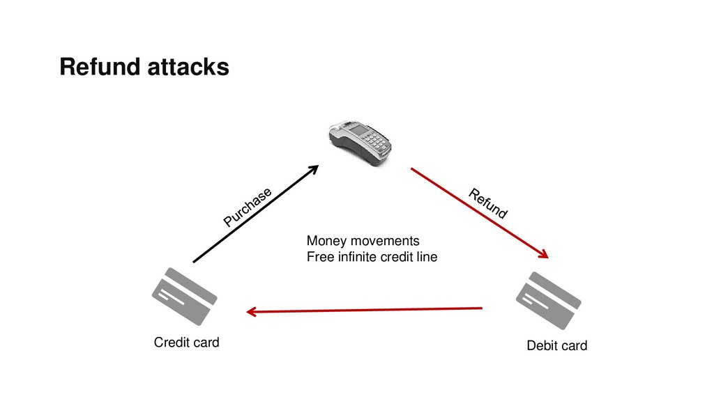 Refund attacks Credit card Debit card Money mov...