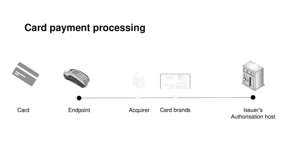 Card payment processing Endpoint Acquirer Card ...