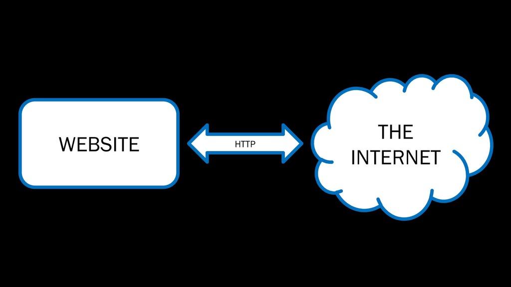 WEBSITE THE INTERNET HTTP