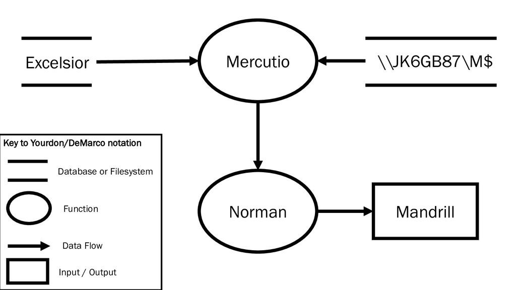 Mercutio Norman Mandrill Excelsior \\JK6GB87\M$...