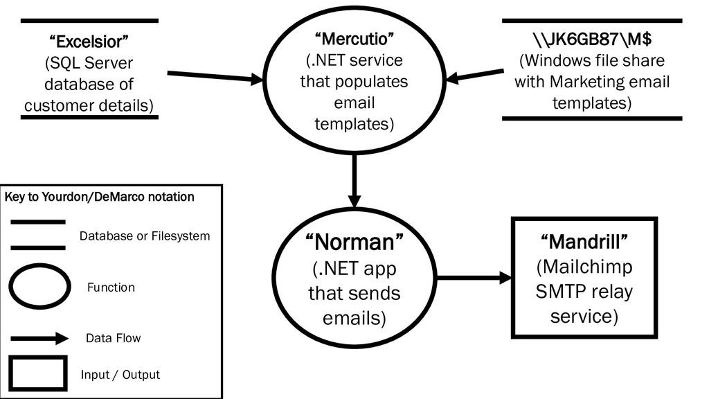 """Mercutio"" (.NET service that populates email t..."