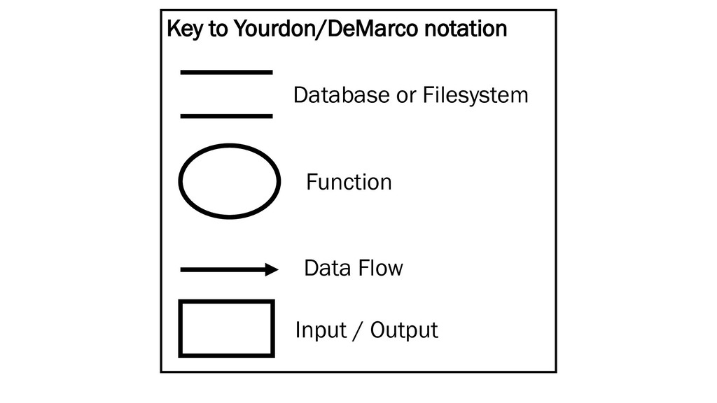 Key to Yourdon/DeMarco notation Database or Fil...