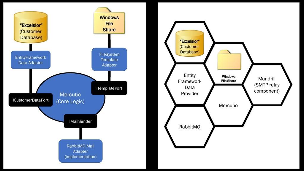 Mercutio (Core Logic) EntityFramework Data Adap...