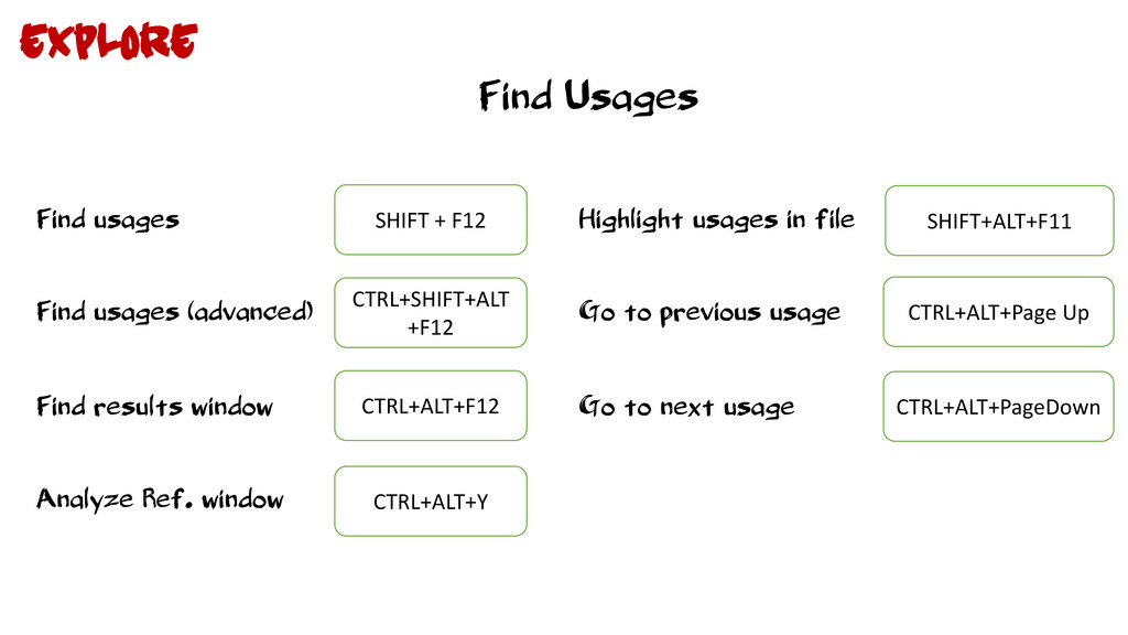 Find Usages Find usages SHIFT + F12 Find usages...